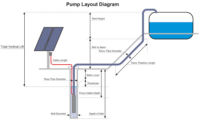 How To Change A Water Pump >> Solar Powered Water Pumping What You Need To Consider Ag